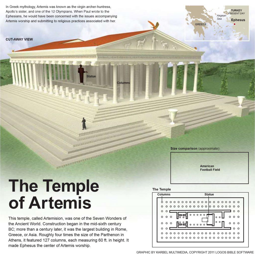 Deze afbeelding heeft een leeg alt-attribuut; de bestandsnaam is tempel-Artemis-1024x1022.jpg